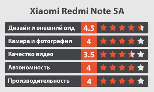 xiaomi redmi note 5a обзор