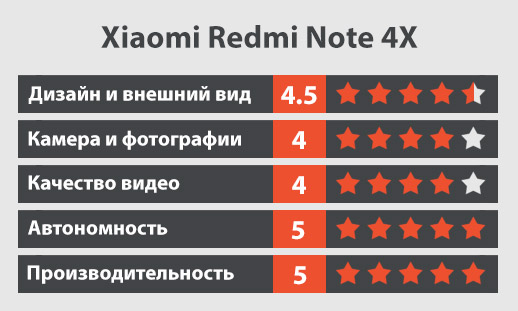 xiaomi redmi note 4x обзор