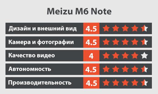 meizu m6 note обзор