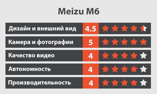 meizu m6 обзор