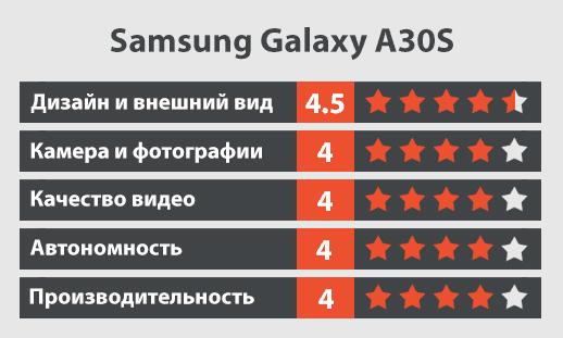Samsung Galaxy A30s обзор