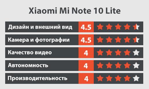 Xiaomi Mi Note 10 Lite обзор