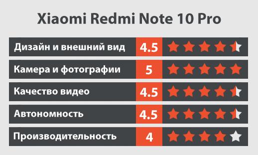 Xiaomi Redmi Note 10 Pro обзор