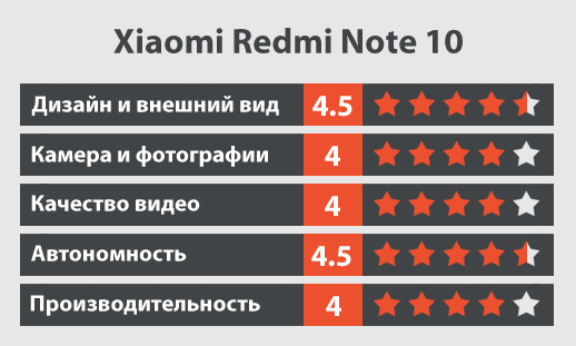 Xiaomi Redmi Note 103 обзор
