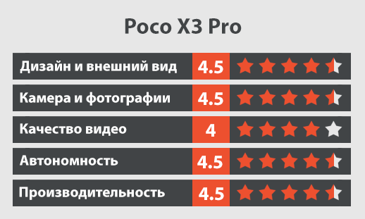 Xiaomi POCO X3 Pro обзор